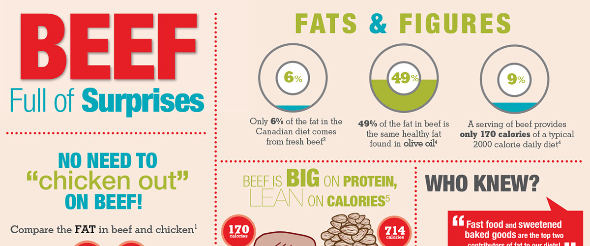 Canada Beef Full of Surprises Info-Graphic